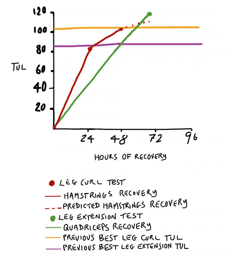 muscle-recovery-test-hrv