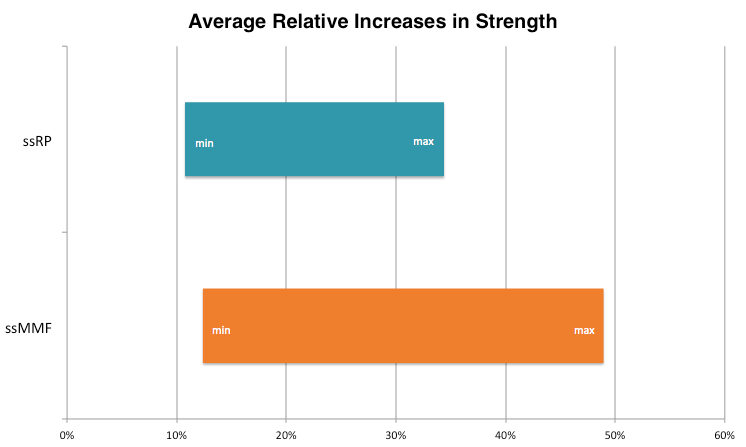 Average relative increases in strength