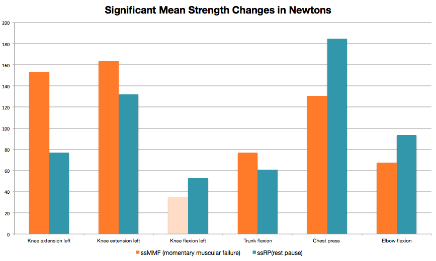 Significant mean changes in strength in newtons