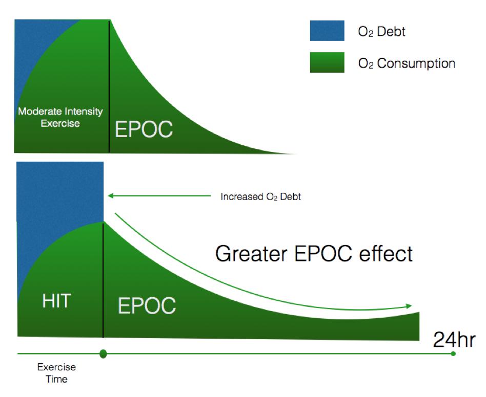 HIT stimulates greater EPOC