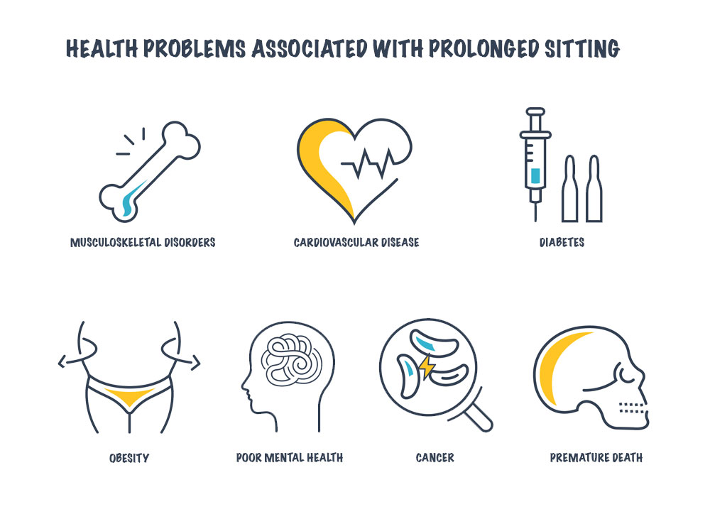 Health problems associated with sitting