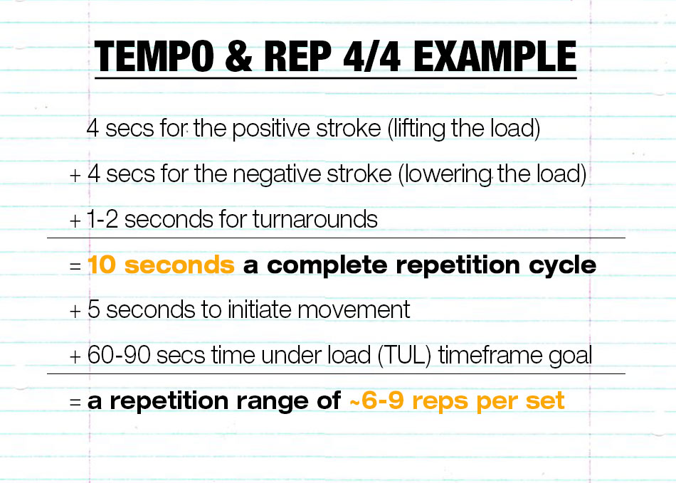 If you are new to moving this slowly during exercise, I suggest that you start out with a tempo of 4/4.