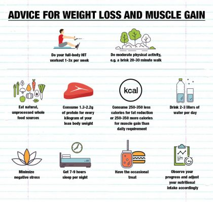Exercise accounts for 10-20% of your success in your weight loss or muscle gain goals. The remaining is down to your nutrition.